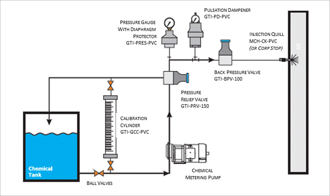 Chemical Injection Accessories